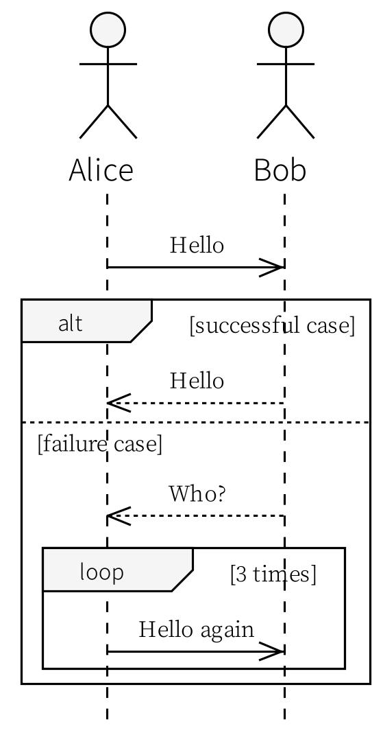 PlantUML シーケンス図で便利だと思った機能 ...